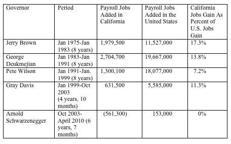 employment education department california:
